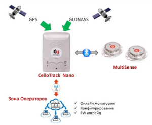 Фото 6 Cellocator CelloTrack Nano